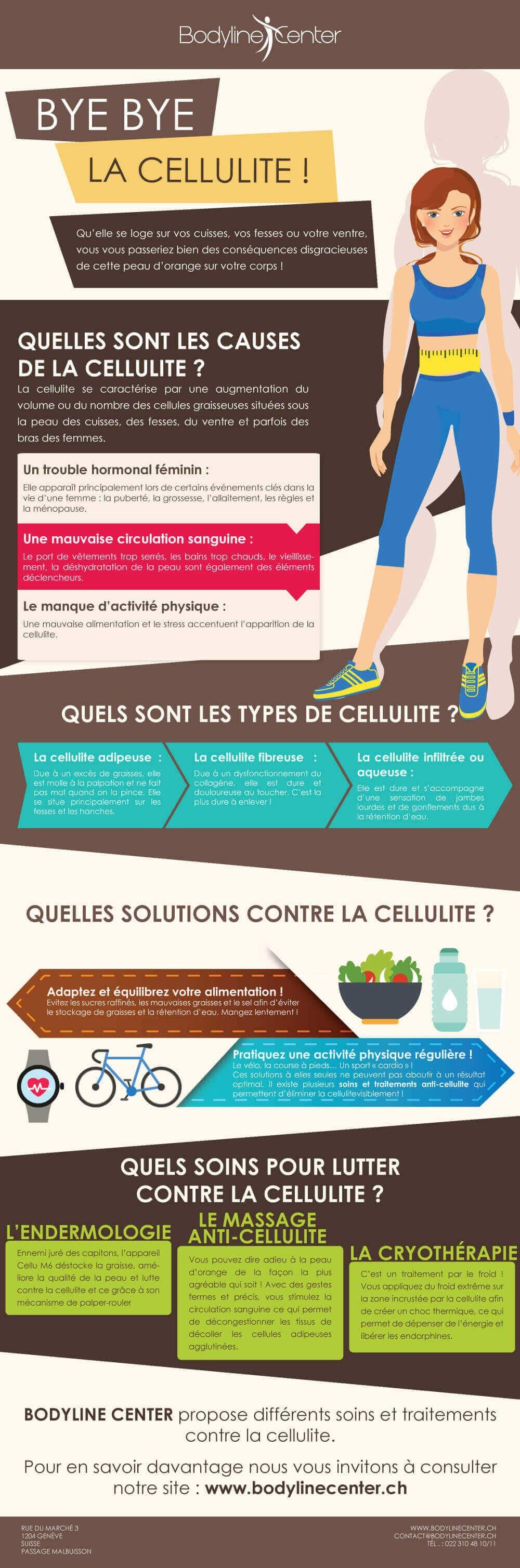 Infographie Bye Bye la cellulite